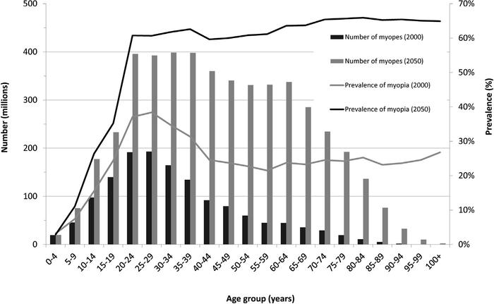 Gráfico que mostra a distribuição de pessoas com miopia estimada em todas as faixas etárias em 2000 e 2050