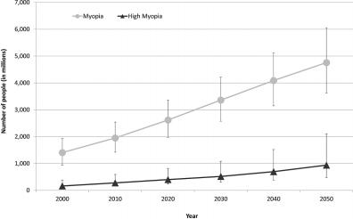 O gráfico representa uma estimativa do numero de pessoas com miopia e alta miopia, a cada década de 2000 a 2050.
