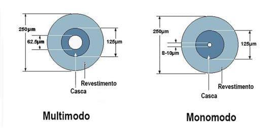 Comparatido entre camadas de Fibras Multimódo e Monomodo