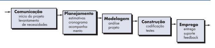 Ciclo de vida de um software no modelo cascata