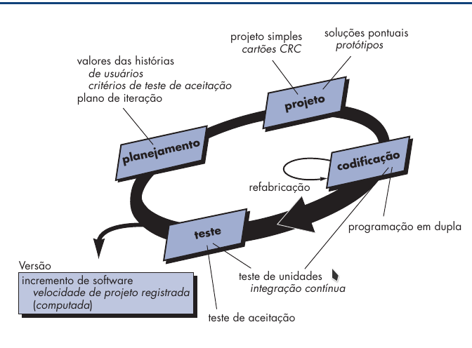 Ciclo eXtreme Programming