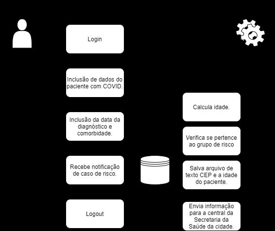 Diagrama de caso de uso do FMCC
