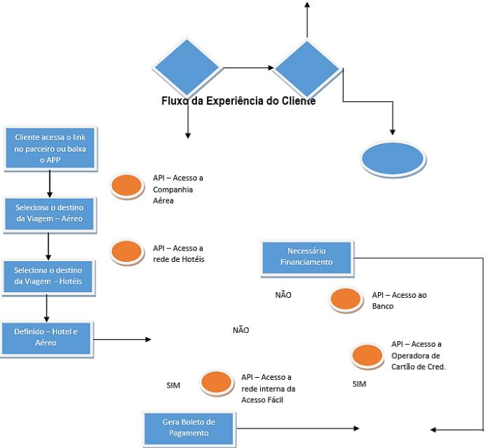 Diagrama de fluxo da experiência