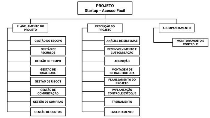 EAP do Projeto