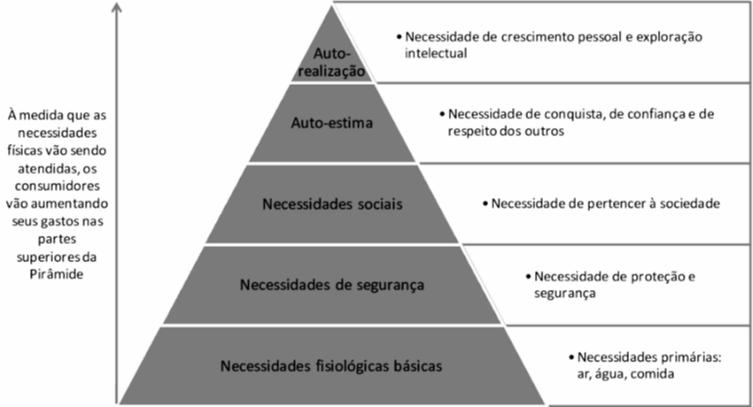 Hierárquia das Necessidades de Maslow
