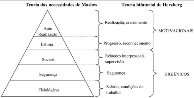 Dois Fatores de Herzberg e Hierárquia das Necessidades de Maslow