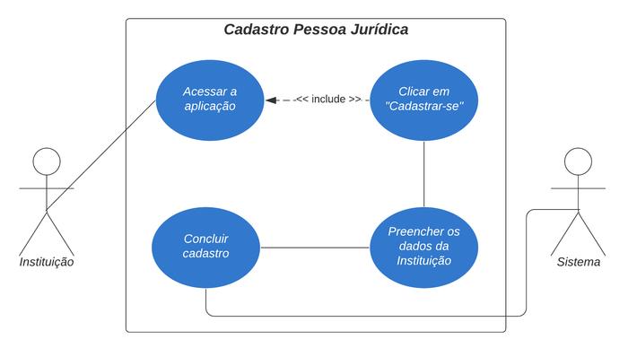 Diagrama de Caso de Uso 2