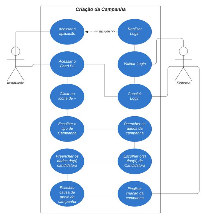 Diagrama de Caso de Uso 3