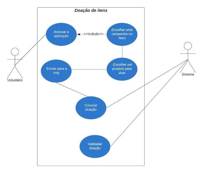 Diagrama de Caso de Uso 5