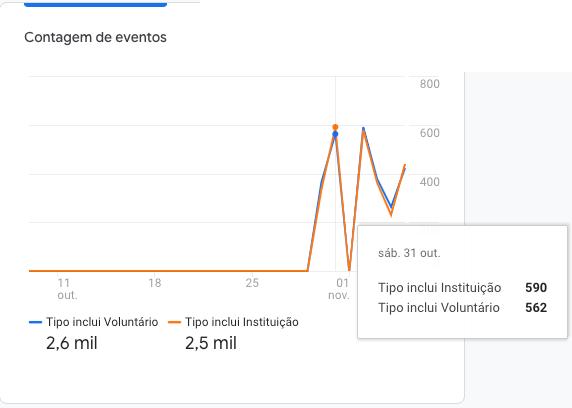 Contagem de eventos para login contra tempo, com comparação de Voluntário x Instituição