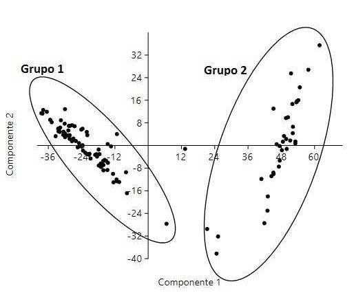 Distribuição das observações da matriz de composição