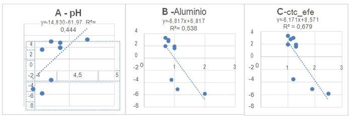Condicionantes ambientais de maior significância com a composição dos óleos essenciais de Xylopia aromatica (Annonaceae).