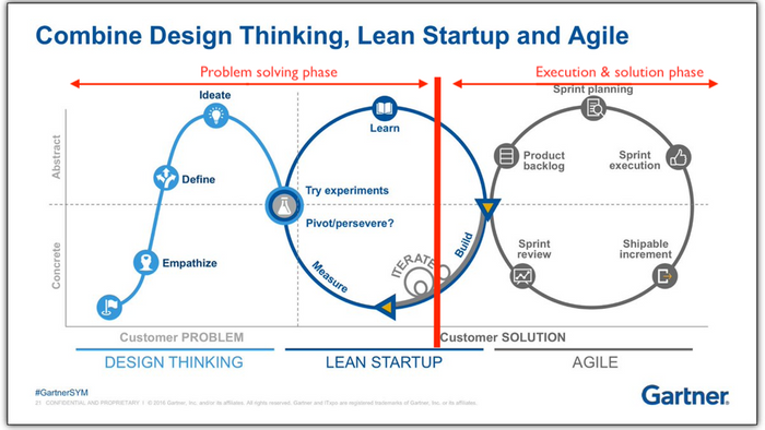 Integração das metodologias de Design Thinking e Lean Startup