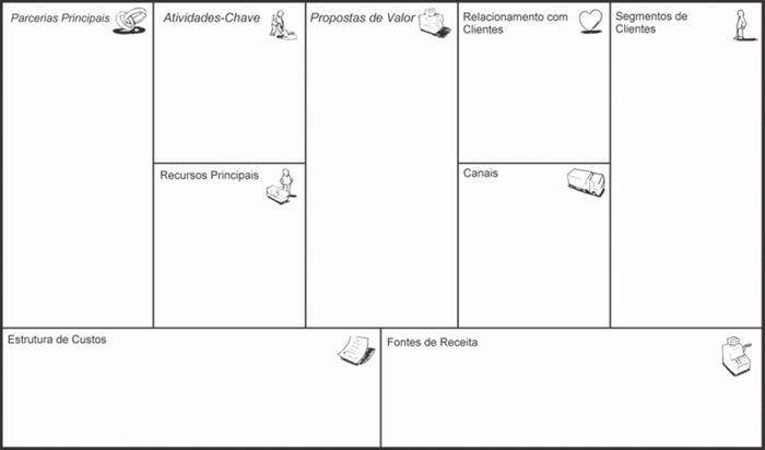 Canvas do Modelo de Negócio