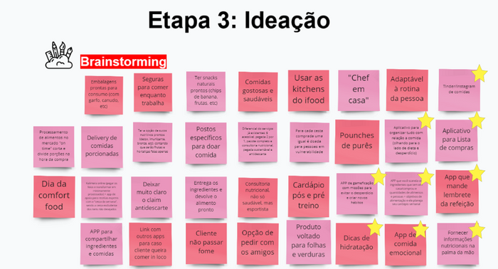 Resultado da Ideação e Priorização das ideias