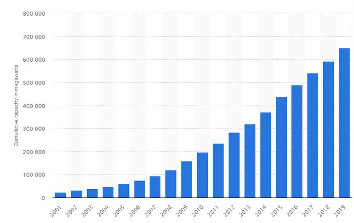 Capacidade global cumulativa de energia eólica instalada de 2001 a 2019