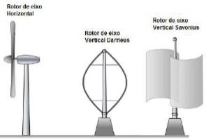 Tipos de rotores de aerogeradores.