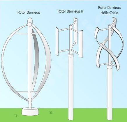Turbina Darrieus e suas variantes