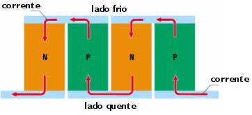Semicondutores tipo-n e tipo-p