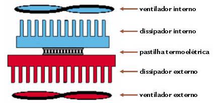 Configuração típica para montagem da pastilha