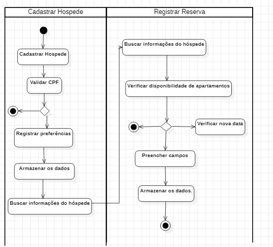 Diagrama de Atividade Cadastro e Reserva