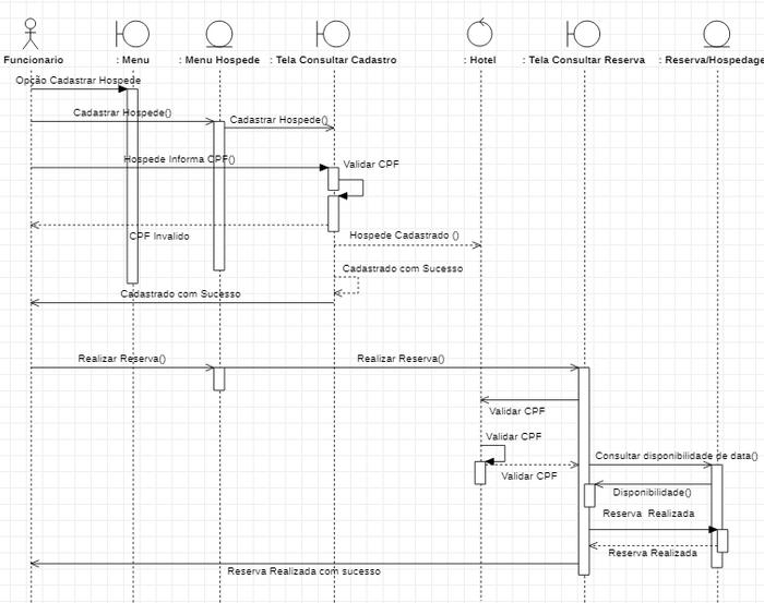 Diagrama de Sequencia - Cadastro e Reserva