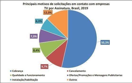 Principais motivos de reclamações, TV por Assinatura, Brasil