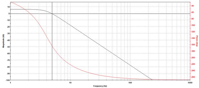 Resposta em frequência filtro passa-baixas.