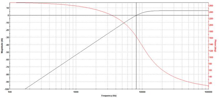 Resposta em frequência do filtro passa-altas.