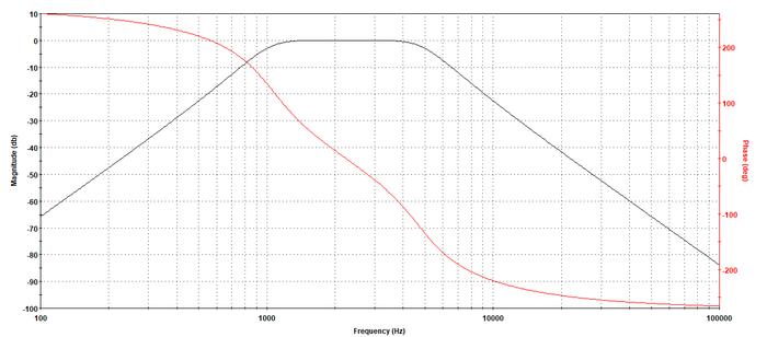 Resposta em frequência filtro passa-faixas de sexta ordem.