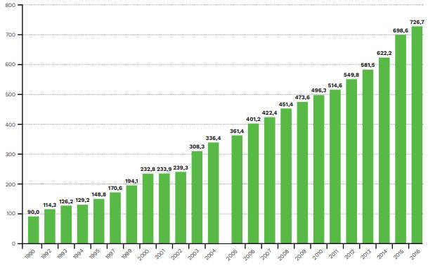 Aumento da população carcerária brasileira entre 1990 e 2016