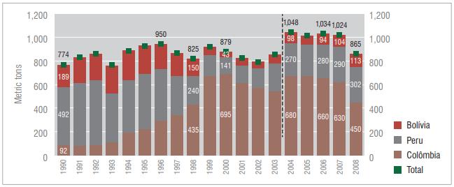 Potencial de produção global de cocaína, 1990-2008