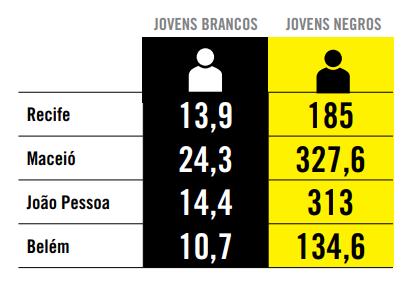 Taxa de homicídios de jovens, em algumas capitais brasileiras, em 2012
