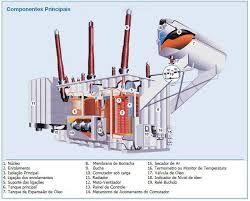 Principais componentes de transformadores a óleo