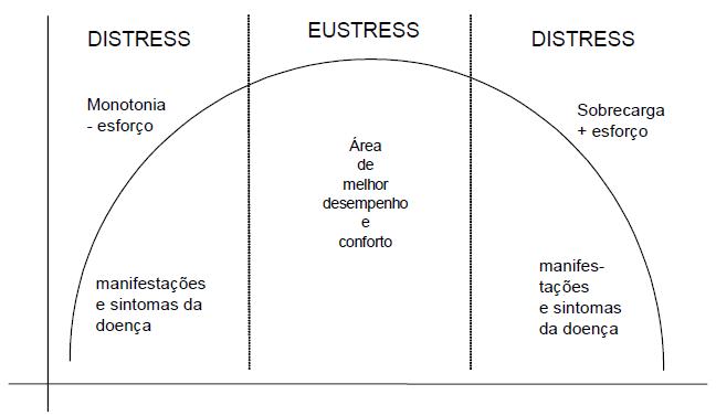 Representação Curva do Estresse