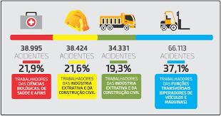 Brasil 4° Pais em Acidentes