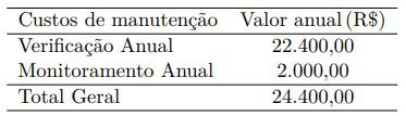 Custos para manutenção do MDL