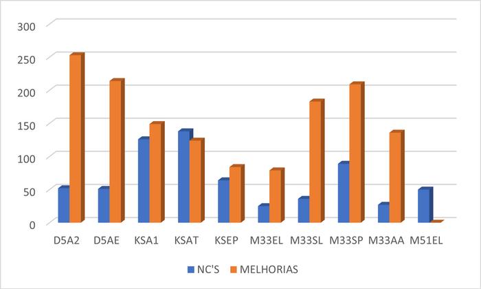 Gráfico NC's e Melhorias PMV