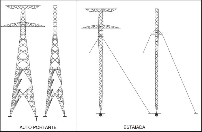 Classificação quanto ao tipo estrutural