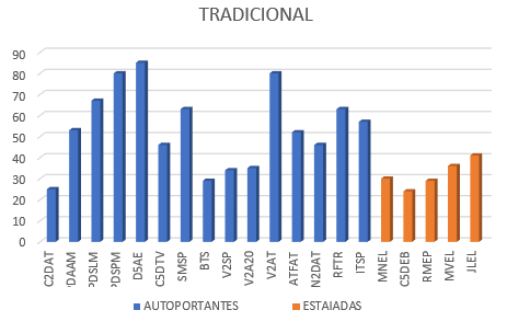 Dias gastos no projeto por estrutura - Metodologia Tradicional