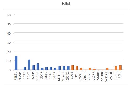 NC's por estrutura metodologia BIM