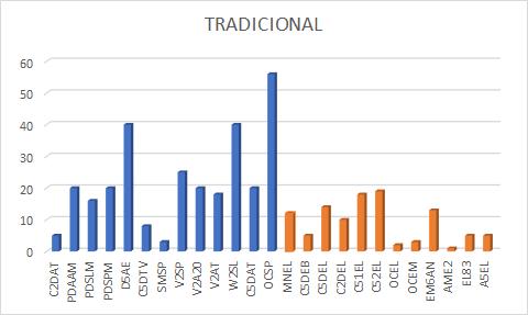 NC's por estrutura metodologia Tradicional
