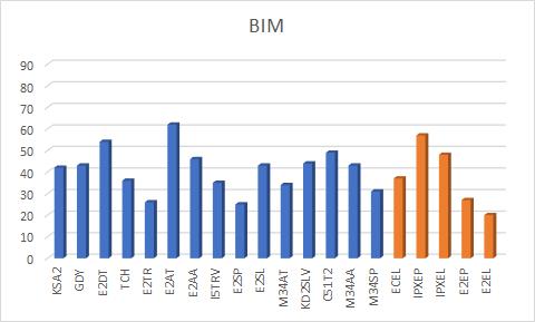 Dias gastos no projeto por estrutura - Metodologia BIM