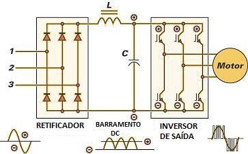 diagrama  inversor de frequencia