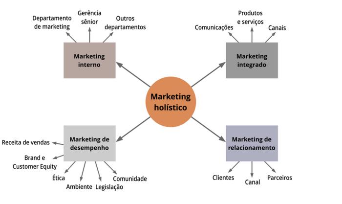 Segue uma ilustração das dimensões do marketing holístico:
