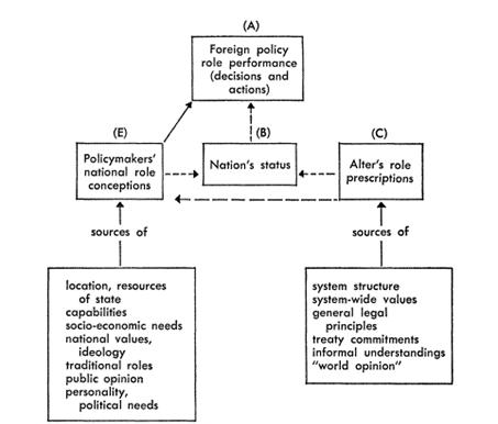 Diagrama da Role Theory aplicada as Relações Internacionais