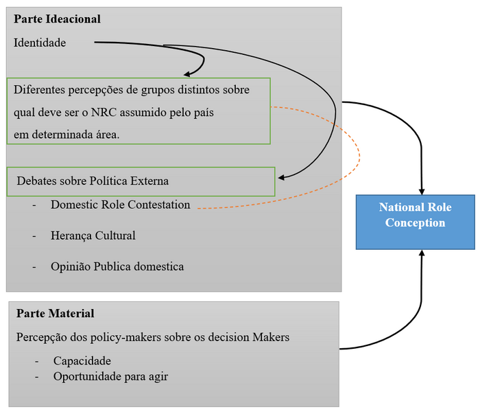 Sugestão de modelo interacional identidade NRC baseado no modelo apresentado por Breunning 2011