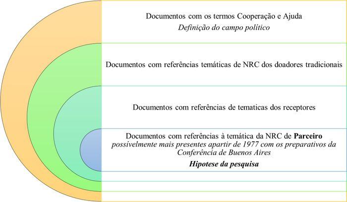 Temas analisados nos documentos