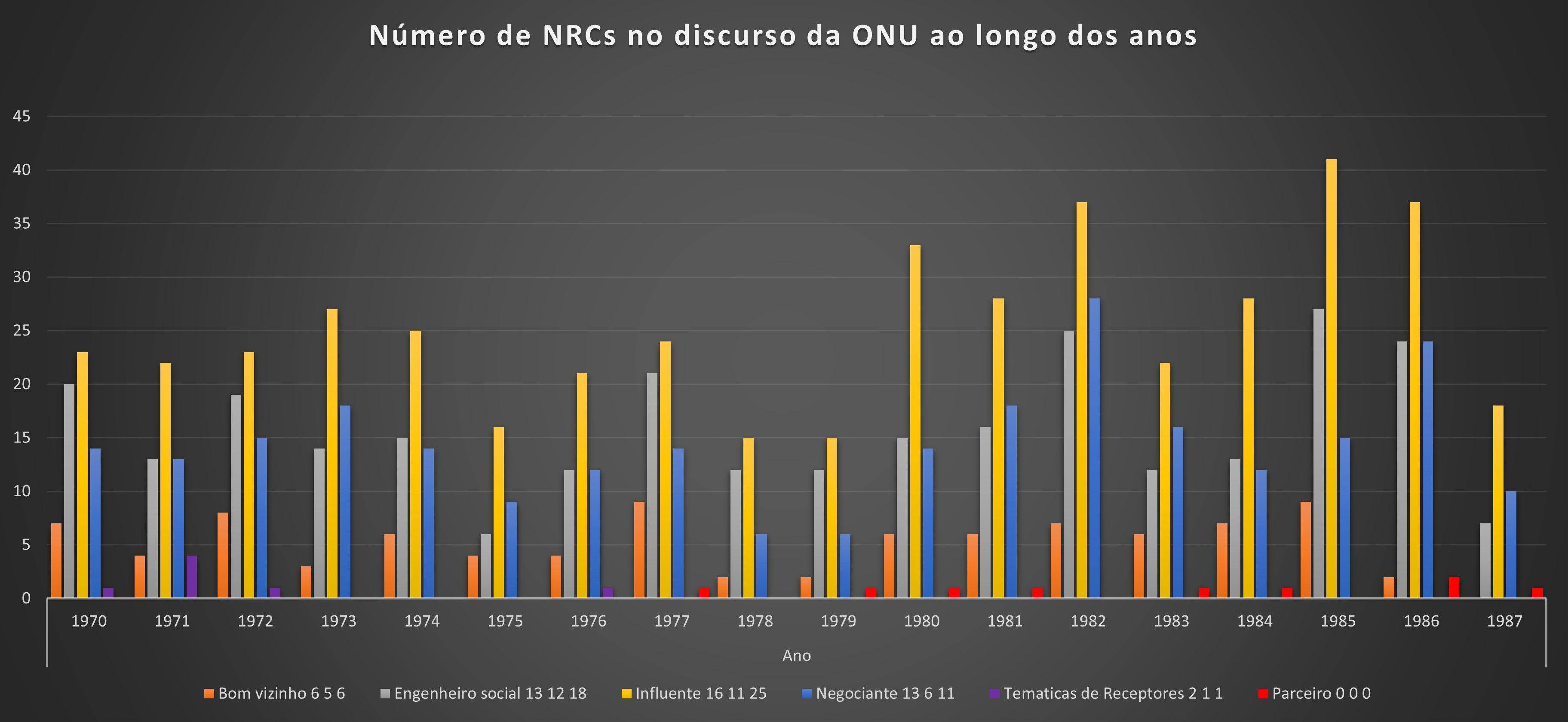 Quantidade de NRC presentes no campo da CID entre 1970-1987