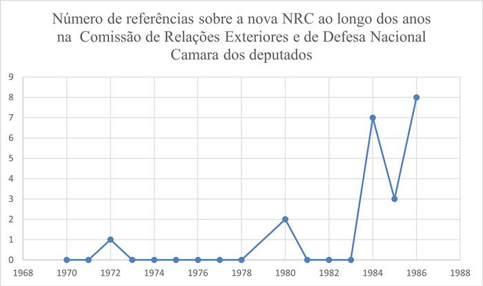 — Crescimento de temas da nova NRC em matéria de cooperação na Comissão de Relações Exteriores e de Defesa Nacional da Câmara no período estudado